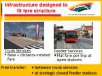 infrastructure designed to fit fare structure