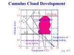 cumulus cloud development