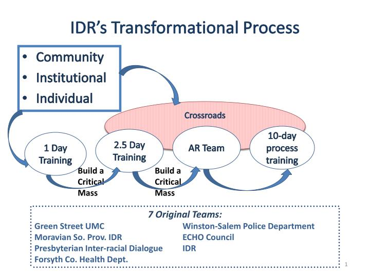 idr s transformational process n.