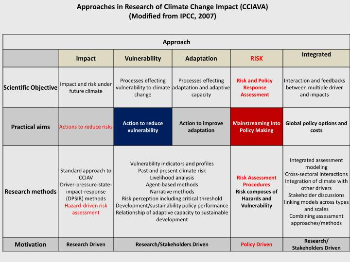 Approaches in Research of Climate Change Impact (CCIAVA