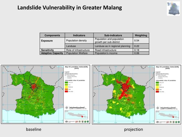 Landslide Vulnerability in Greater Malang