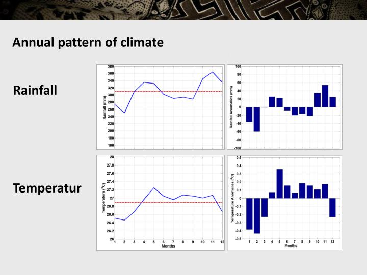 Annual pattern of climate