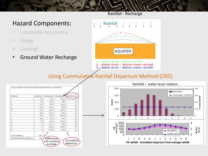Rainfall - Recharge
