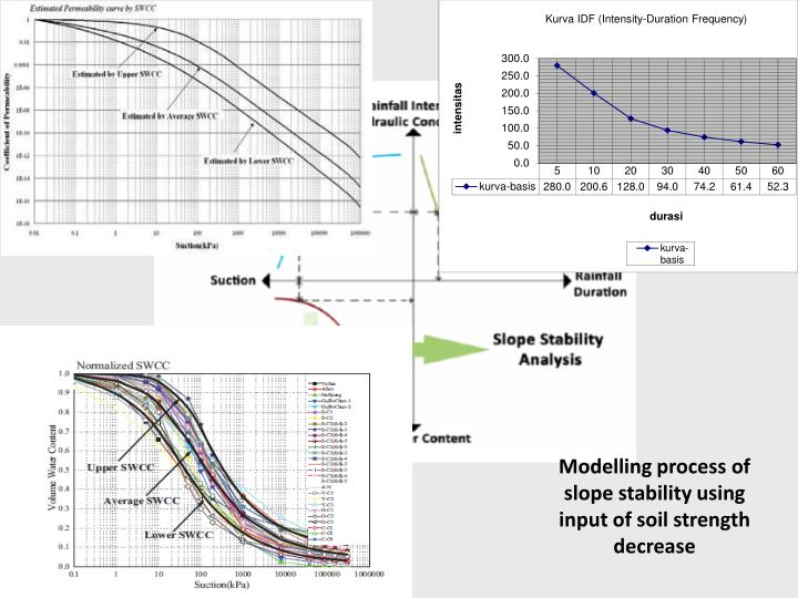 Modelling process of slope stability using input of soil strength