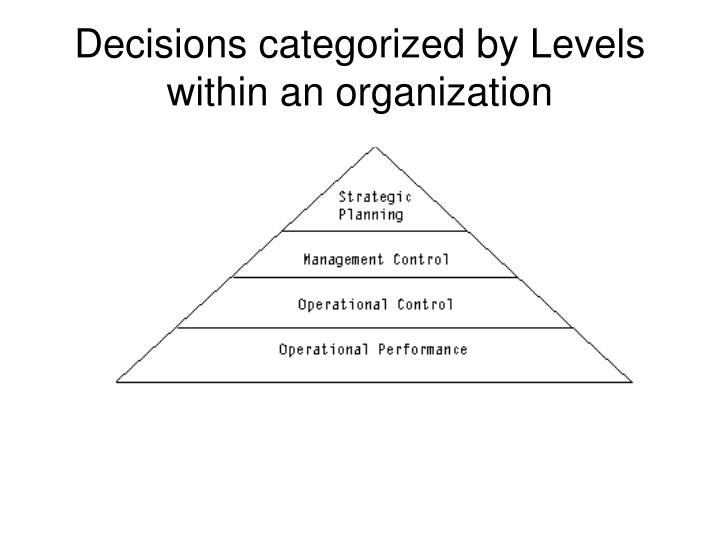 Decisions categorized by Levels within an organization