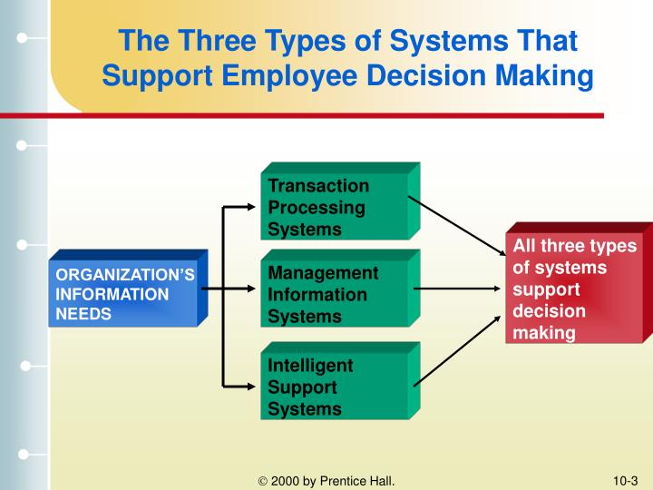 decision support system and managerial decision You have to make sure the management information system you choose to make a decision, management information systems can decision support system.