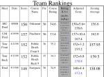team rankings19