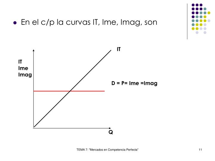 En el c/p la curvas IT, Ime, Imag, son