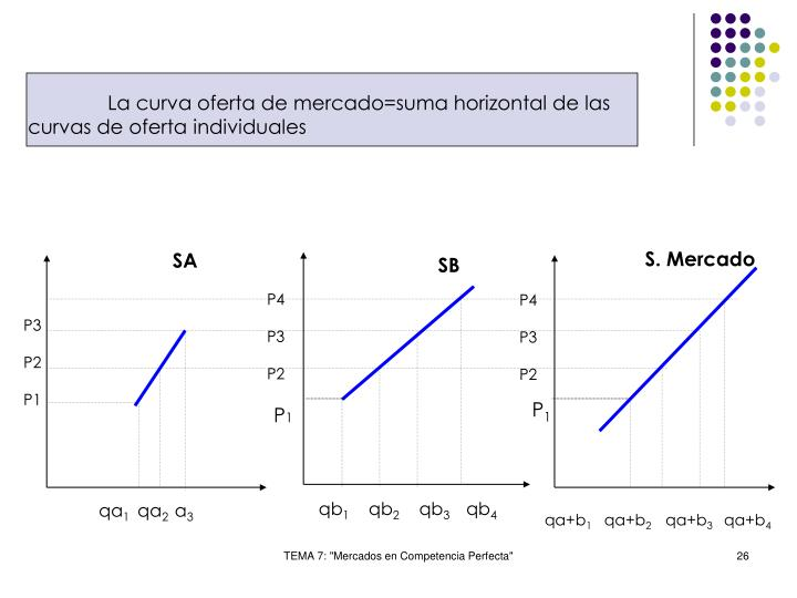 La curva oferta de mercado=suma horizontal de las curvas de oferta individuales