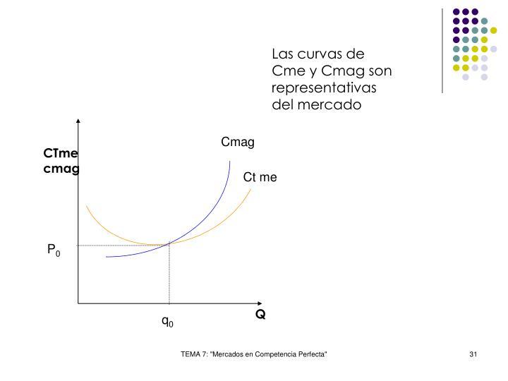 Las curvas de Cme y Cmag son representativas del mercado