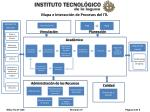 mapa e interacci n de procesos del itl