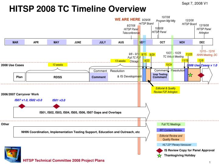 HITSP 2008 TC Timeline Overview