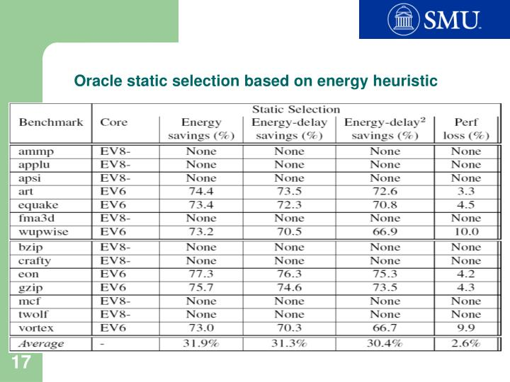 Oracle static selection based on energy heuristic