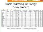 oracle switching for energy delay product1