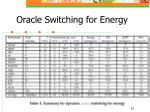 oracle switching for energy1