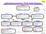 initial representation finite state diagram