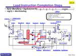 load instruction completion steps