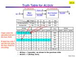 truth table for aluctr