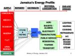 jamaica s energy profile
