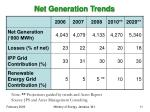 net generation trends