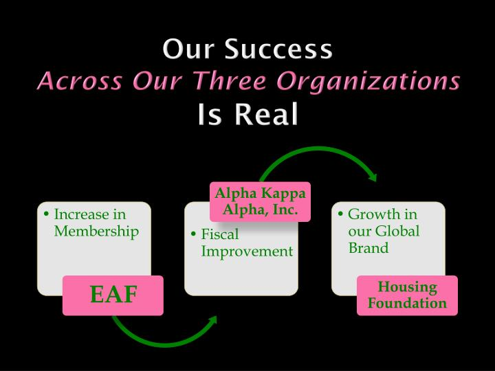 Our success across our three organizations is real