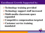 enrollment growth supported by