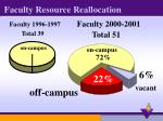 faculty resource reallocation