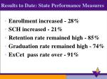 results to date state performance measures