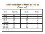 taux de croissance r elle du pib pc par an