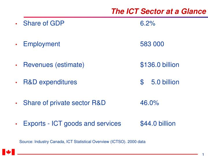 the ict sector at a glance n.