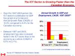 the ict sector is growing faster than the canadian economy