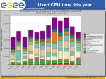 used cpu time this year