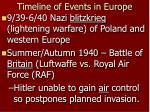 timeline of events in europe