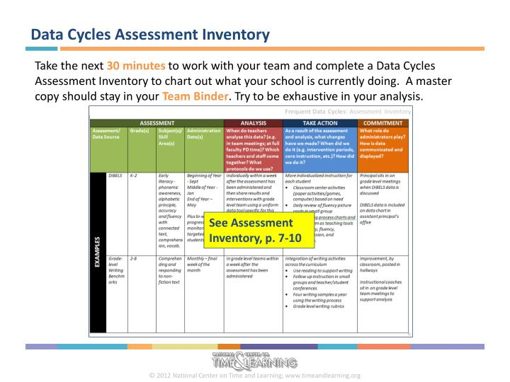 Data Cycles Assessment Inventory