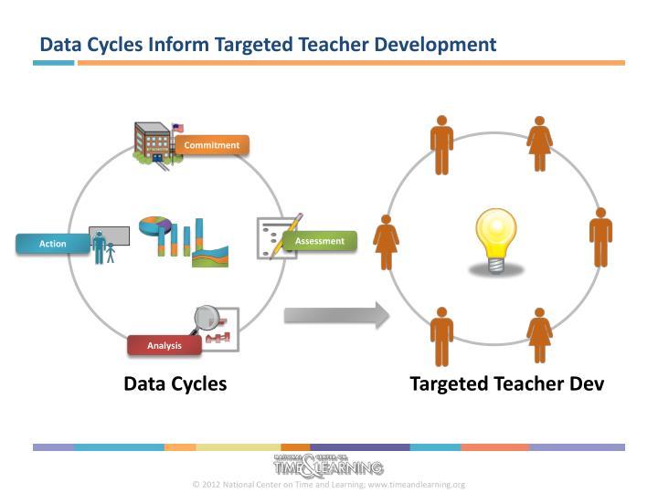 Data Cycles Inform Targeted Teacher Development
