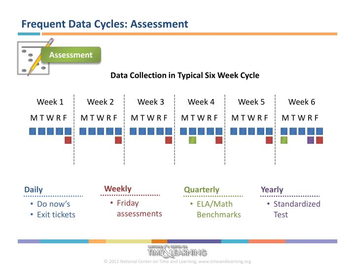 Frequent Data Cycles: Assessment