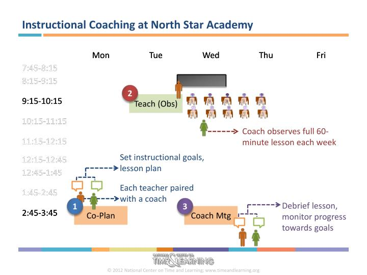 Instructional Coaching at North Star Academy