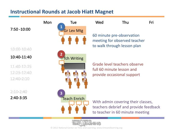 Instructional Rounds at Jacob Hiatt Magnet
