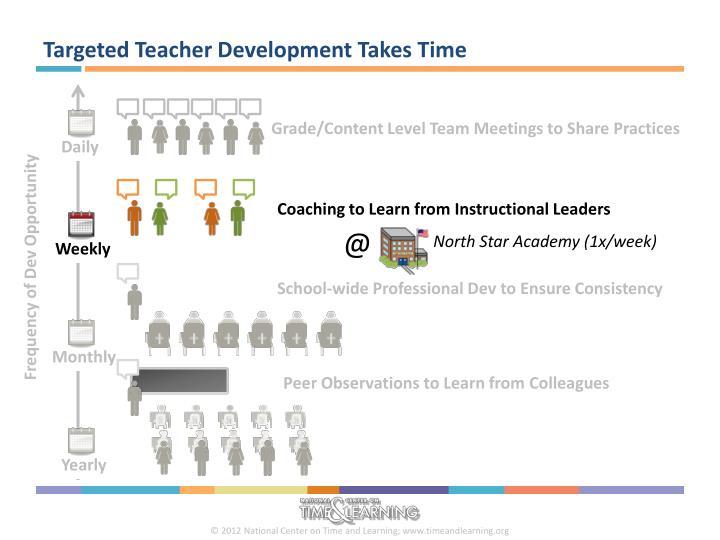 Targeted Teacher Development Takes Time