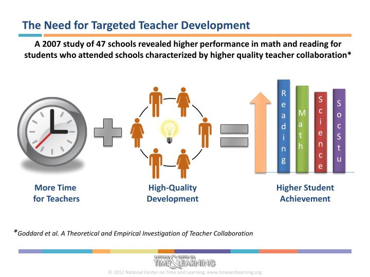 The Need for Targeted Teacher Development