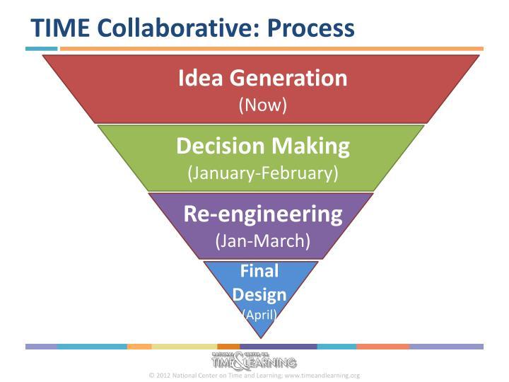 TIME Collaborative: Process
