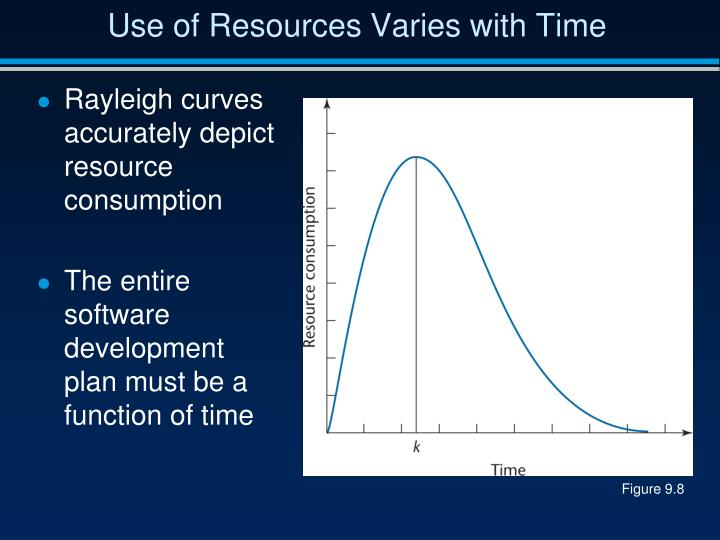 Use of Resources Varies with Time
