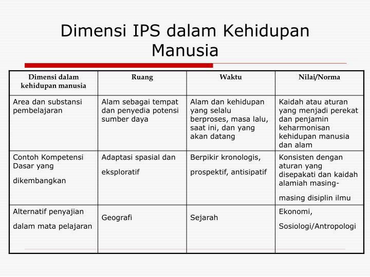 Dimensi IPS dalam Kehidupan Manusia