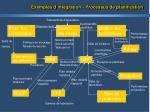exemples d int gration processus de planification