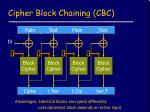 cipher block chaining cbc