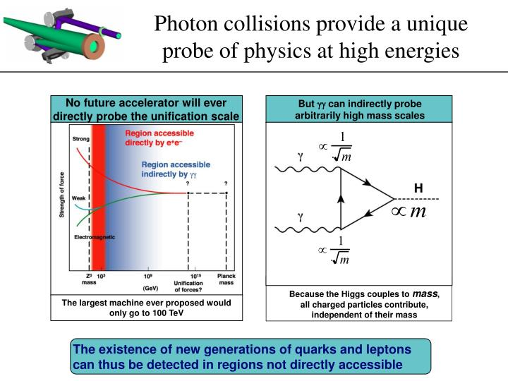 Photon collisions provide a unique probe of physics at high energies
