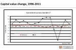 capital value change 1996 2011