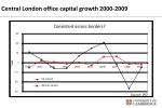 central london office capital growth 2000 2009