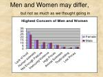 men and women may differ but not as much as we thought going in
