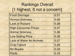 rankings overall 1 highest 0 not a concern